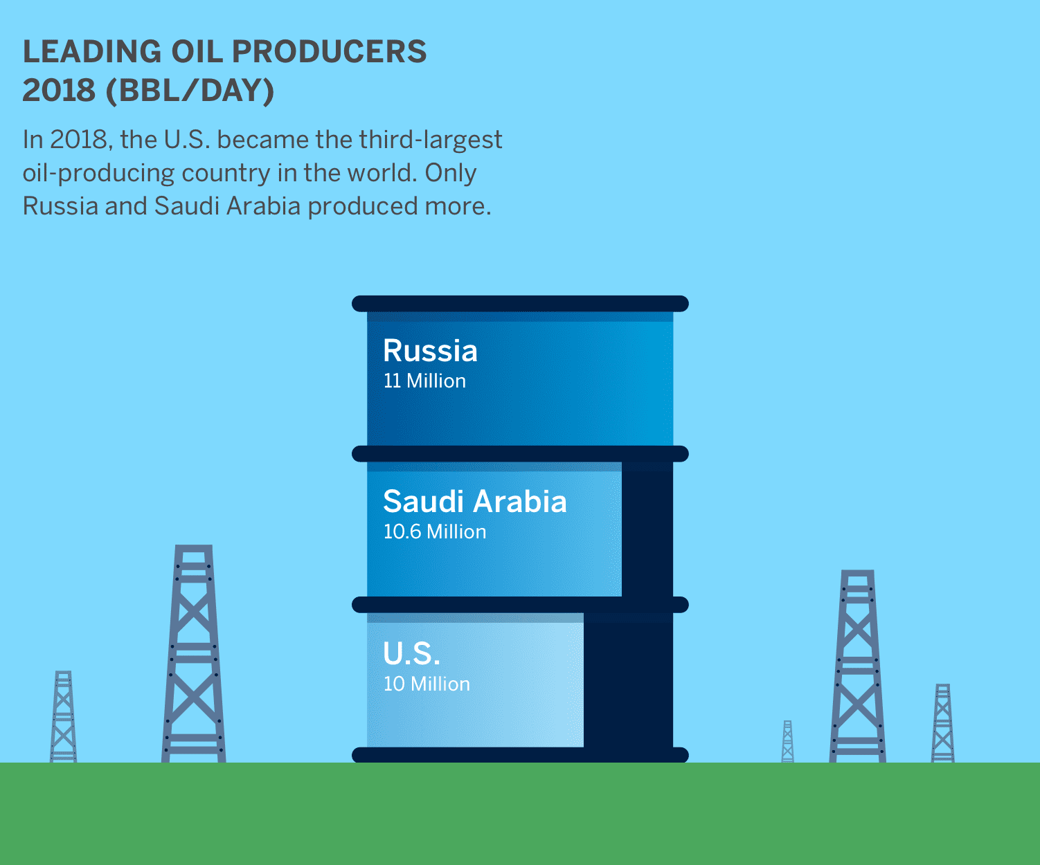 Did you know: In 2014, the U.S. became the third-largest oil-producing country in the world. Only Russia and Saudi Arabia produced more.