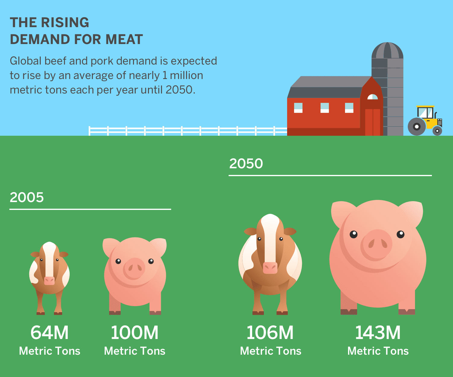 [rising demand for meat infographic]